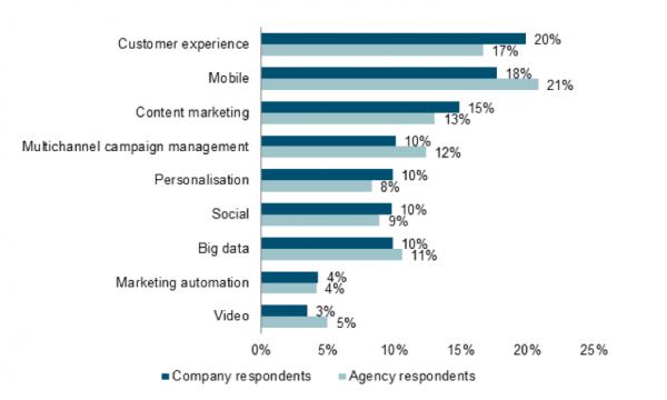 experiencia-usuario-marketing-digital