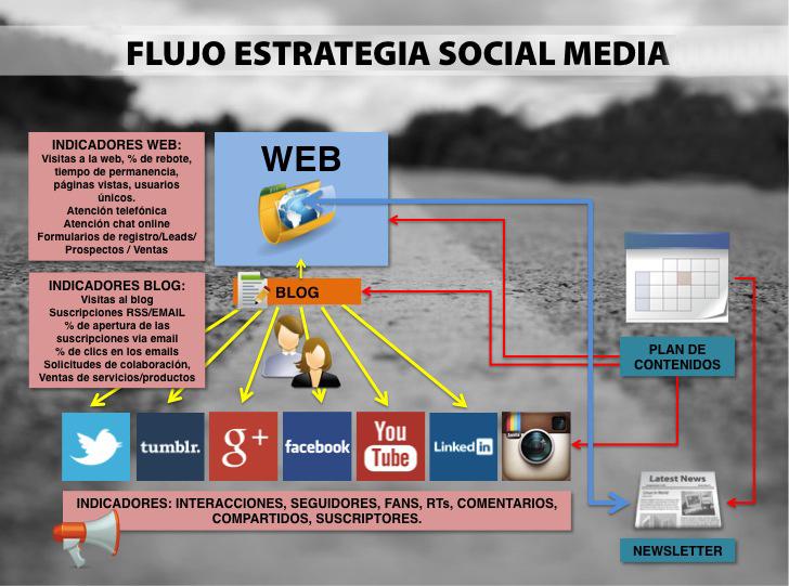 FLUJO ESTRATEGIA SOCIAL MEDIA - Seis pasos para enamorar en la estrategia social media
