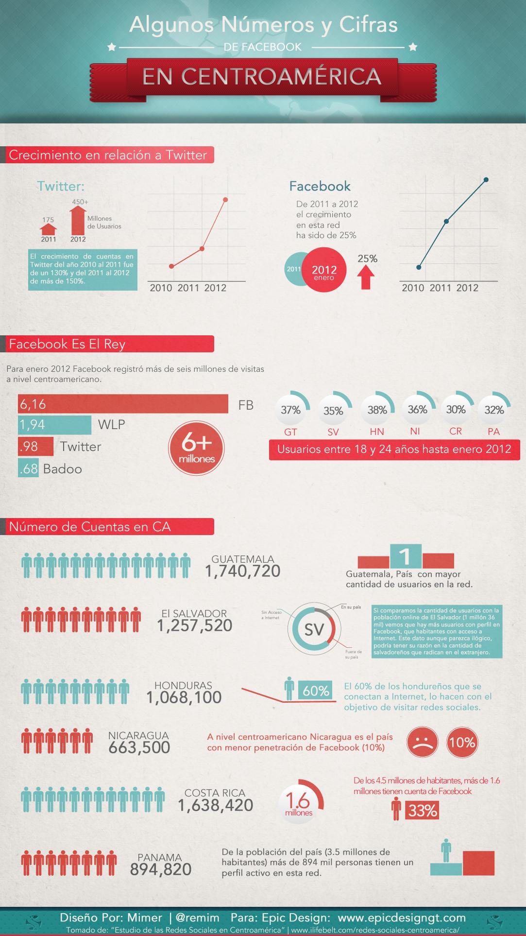 Les presentamos algunos números y cifras de lo que representa facebook en Centroamérica