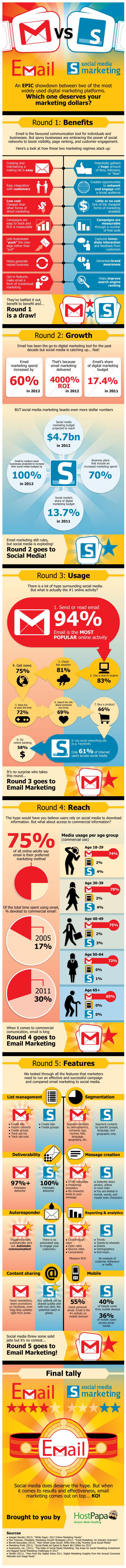 Email vs Marketing en redes sociales