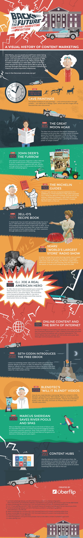 Una infografía con la Historia visual del marketing de contenidos.