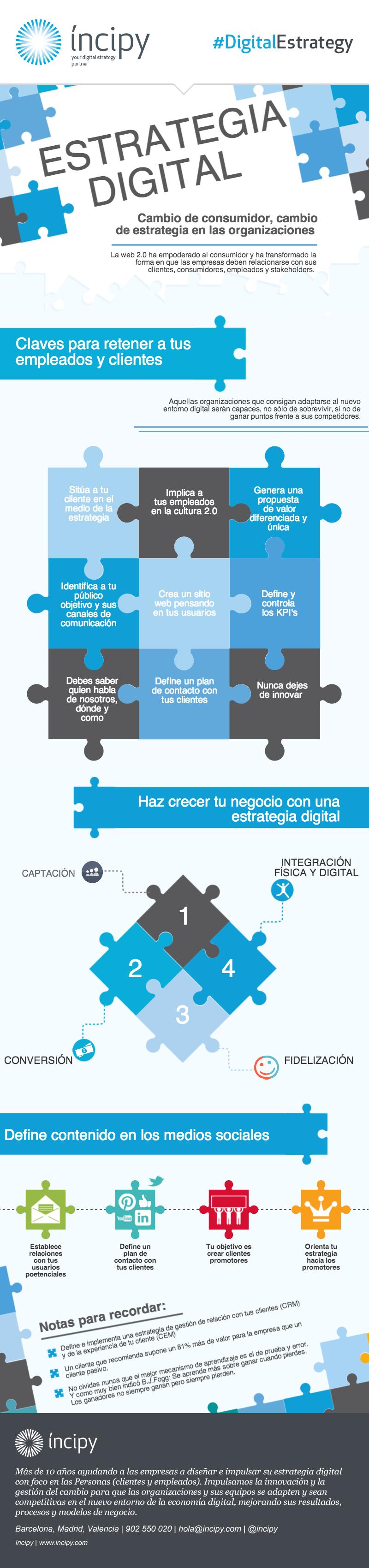 Claves para una estrategia digital de éxito