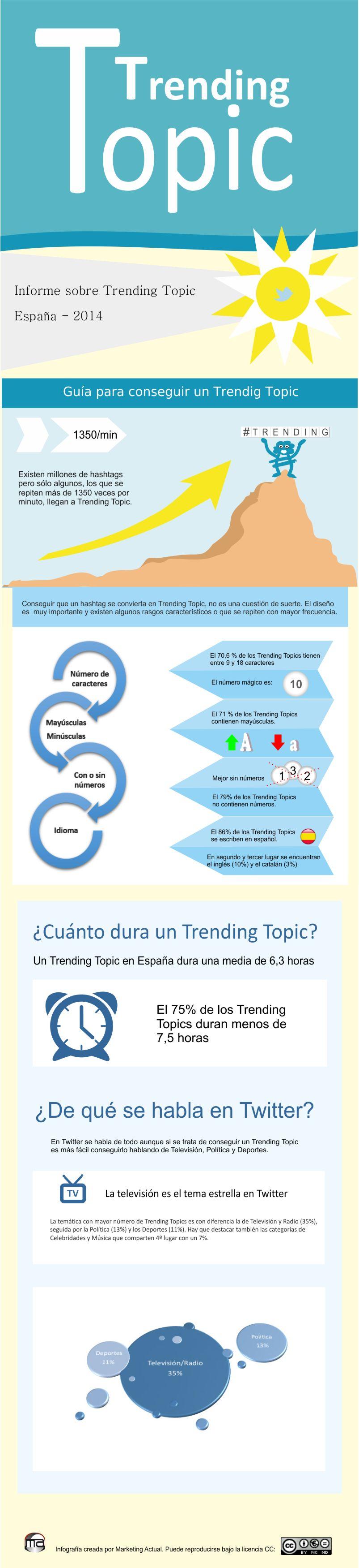 infografía con una Guía para construir un Trending Top
