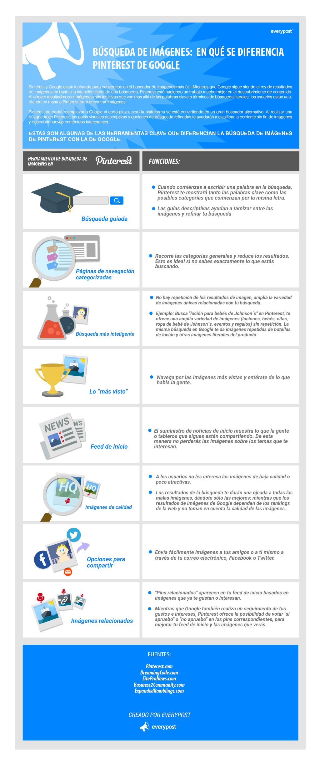 Pinterest y Google están luchando para convertirse en el buscador de imágenes más útil. Esta infografía nos señala algunas de las herramientas clave que diferencian la búsqueda de imágenes de Pinterest con Google.