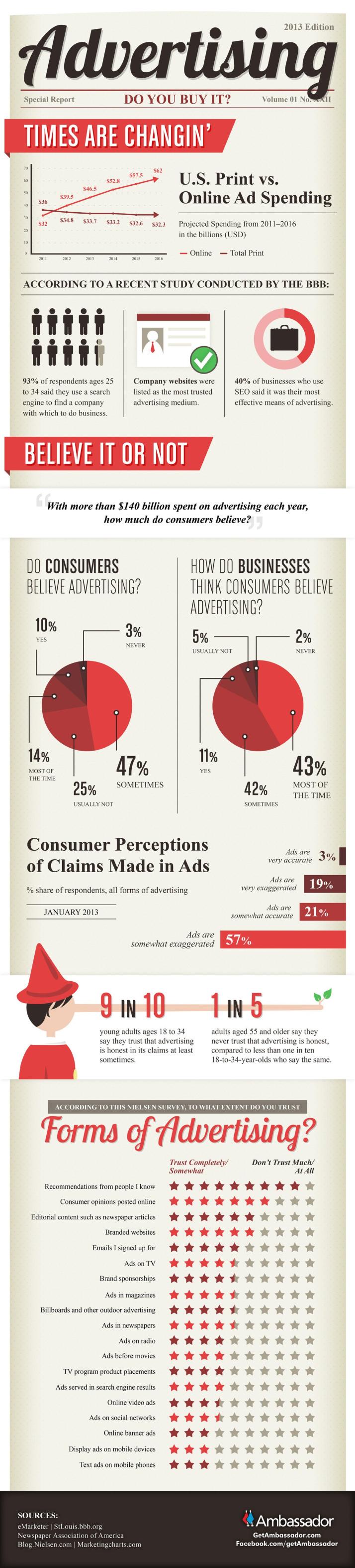 ¿Creen los consumidores en la publicidad online?