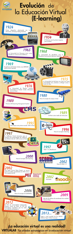 La historia de la Educación Virtual