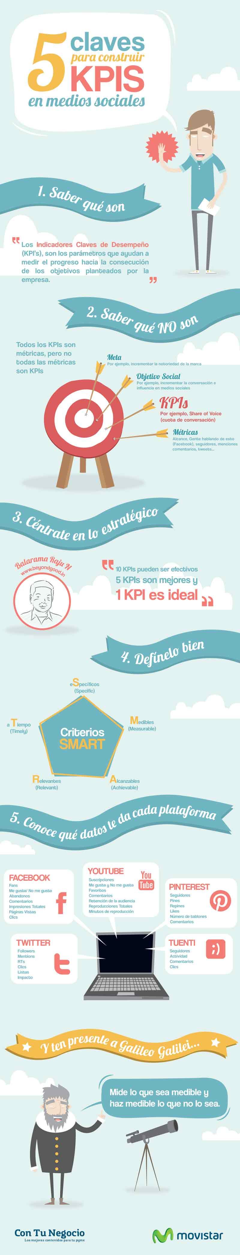 5 claves para construir KPIs en medios sociales