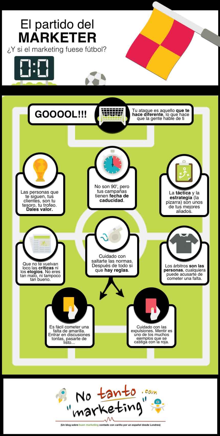 Si el marketing fuera fútbol