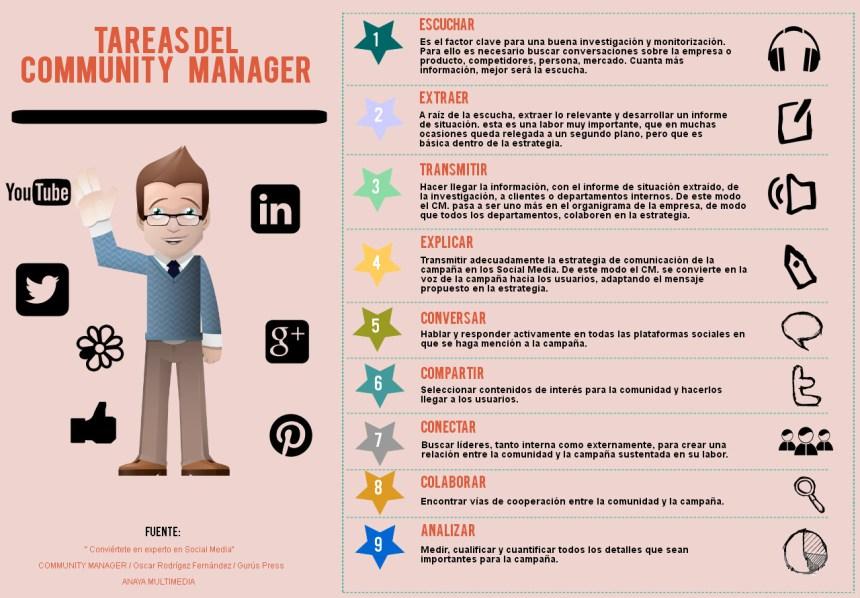 Una infografía con las Tareas del Community Manager.