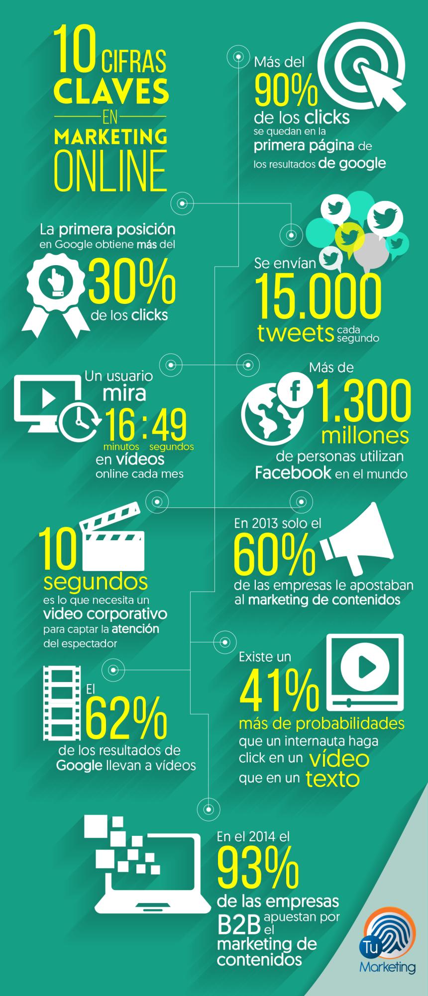 Las redes sociales que usamos a diario son poderosos instrumentos de marketing digital. Atrás van quedando técnicas obsoletas para dar paso a conceptos nuevos como marketing de contenidos, viralidad,engagement , branded content social, entre otras.